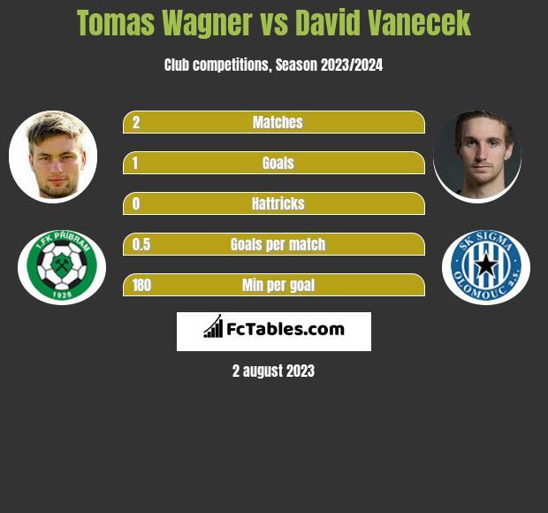 Tomas Wagner vs David Vanecek h2h player stats