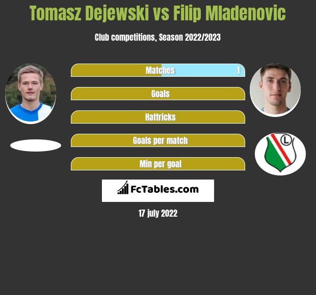 Tomasz Dejewski vs Filip Mladenovic infographic