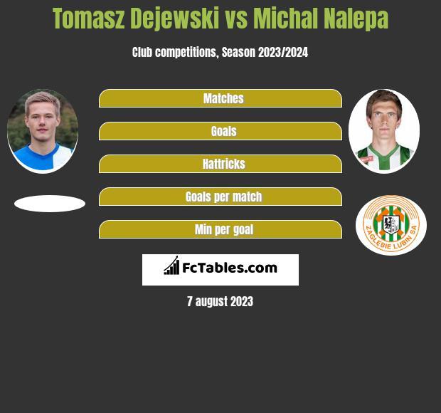 Tomasz Dejewski vs Michał Nalepa infographic
