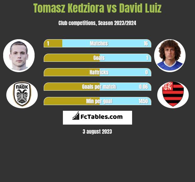 Tomasz Kedziora vs David Luiz infographic