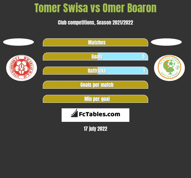 Tomer Swisa vs Omer Boaron h2h player stats