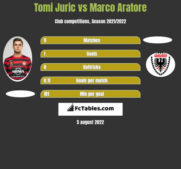 Tomi Juric vs Marco Aratore h2h player stats