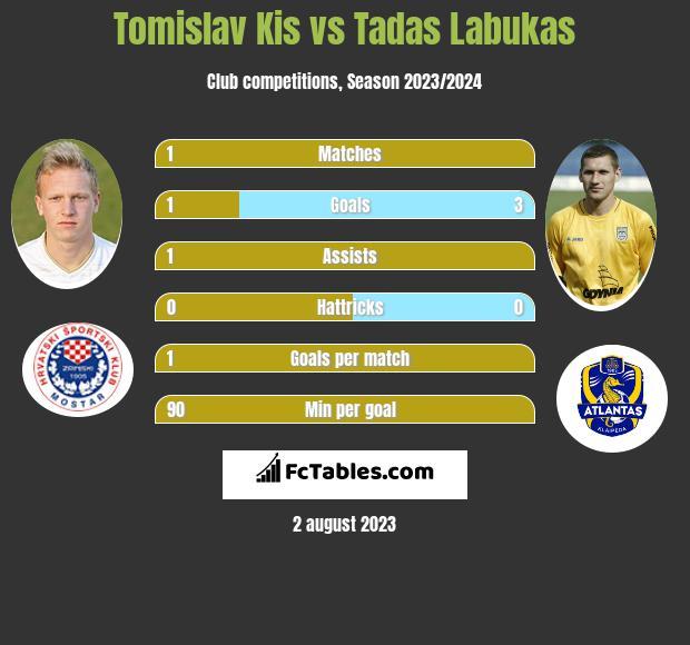 Tomislav Kis vs Tadas Labukas h2h player stats