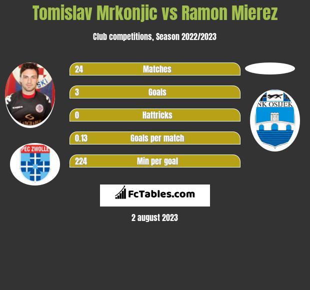 Tomislav Mrkonjic vs Ramon Mierez h2h player stats