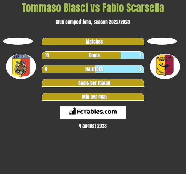 Tommaso Biasci vs Fabio Scarsella h2h player stats