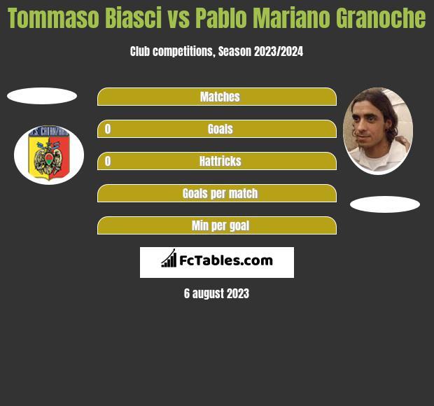 Tommaso Biasci vs Pablo Mariano Granoche h2h player stats