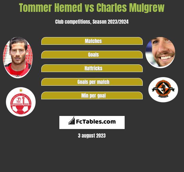Tommer Hemed vs Charles Mulgrew h2h player stats