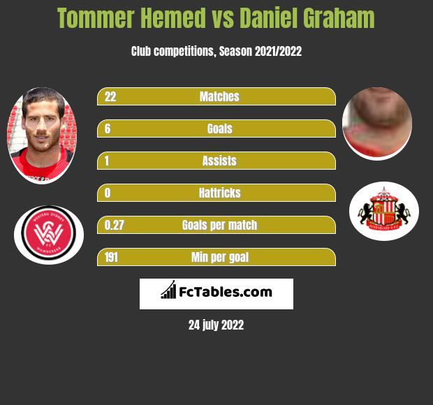 Tommer Hemed vs Daniel Graham infographic