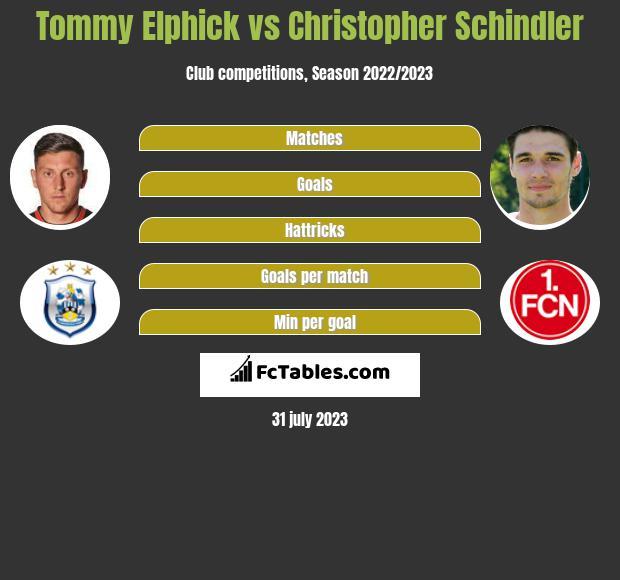 Tommy Elphick vs Christopher Schindler infographic