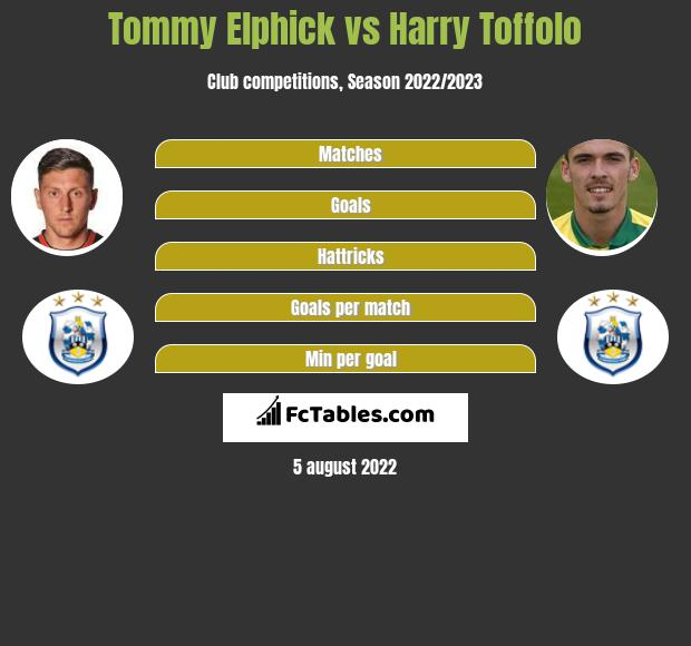 Tommy Elphick vs Harry Toffolo infographic