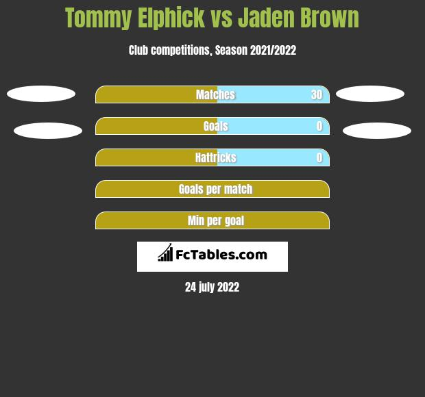 Tommy Elphick infographic statistics for Huddersfield Town
