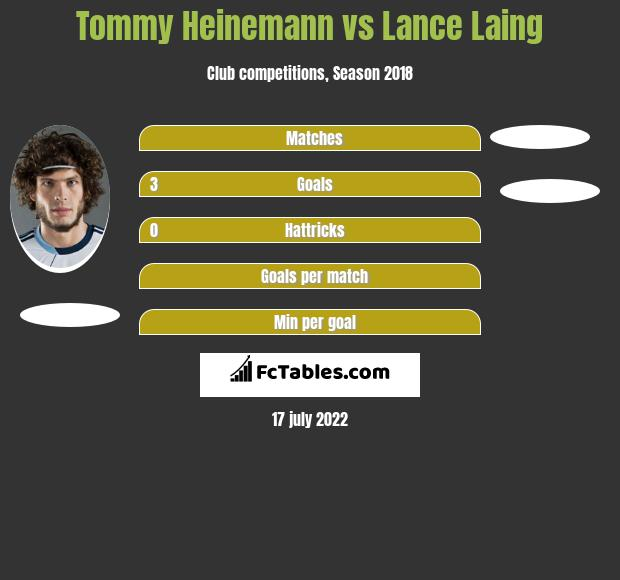 Tommy Heinemann vs Lance Laing h2h player stats