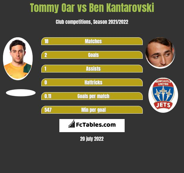 Tommy Oar vs Ben Kantarovski infographic