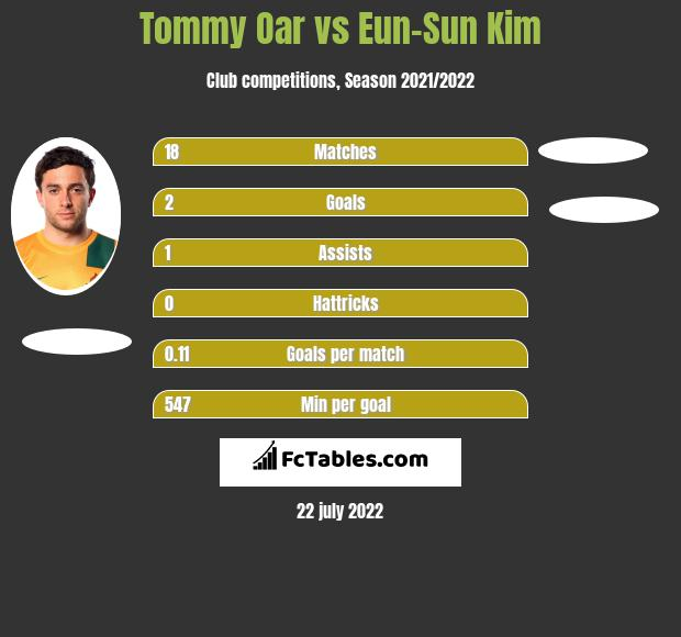 Tommy Oar vs Eun-Sun Kim infographic