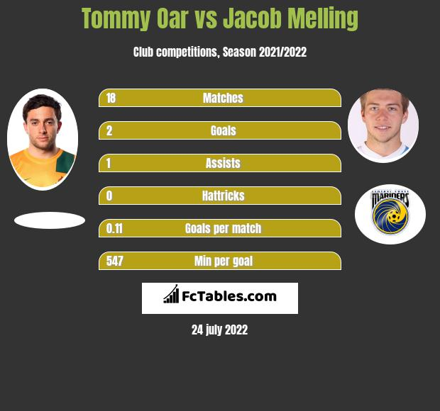 Tommy Oar vs Jacob Melling infographic