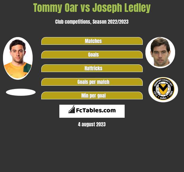 Tommy Oar vs Joseph Ledley infographic