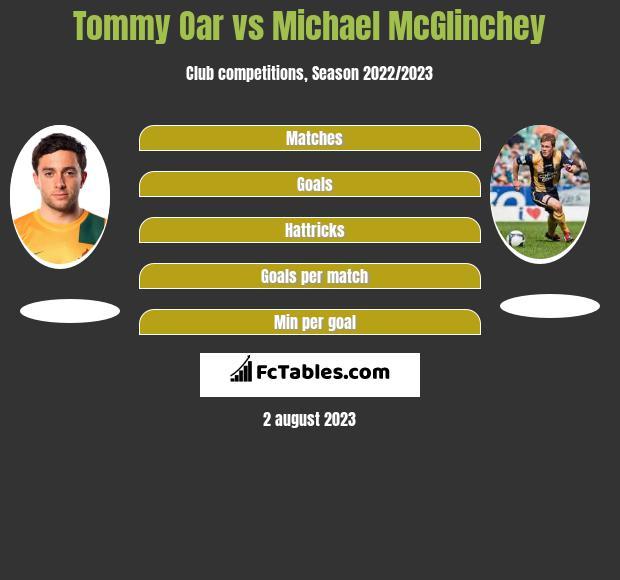 Tommy Oar vs Michael McGlinchey infographic
