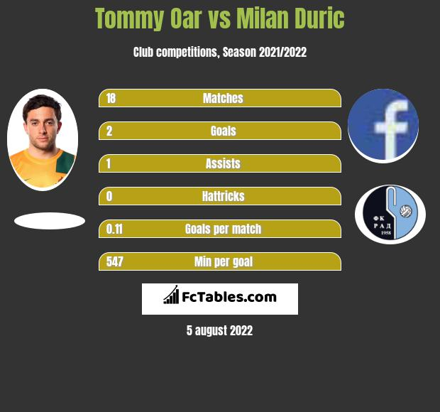 Tommy Oar vs Milan Duric infographic