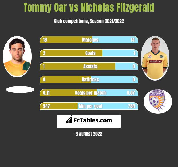 Tommy Oar infographic statistics for Newcastle Jets