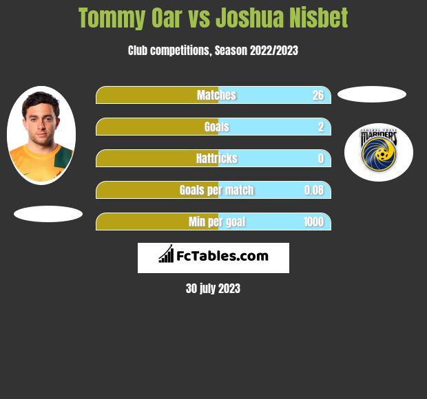 Tommy Oar vs Joshua Nisbet infographic