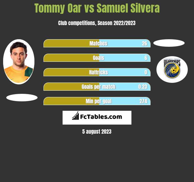 Tommy Oar vs Samuel Silvera infographic