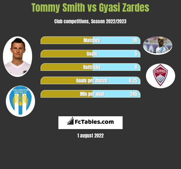 Tommy Smith vs Gyasi Zardes infographic