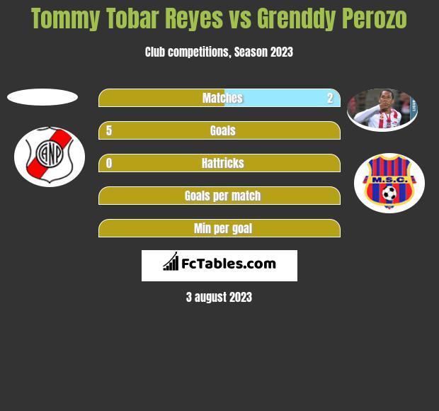 Tommy Tobar Reyes vs Grenddy Perozo h2h player stats