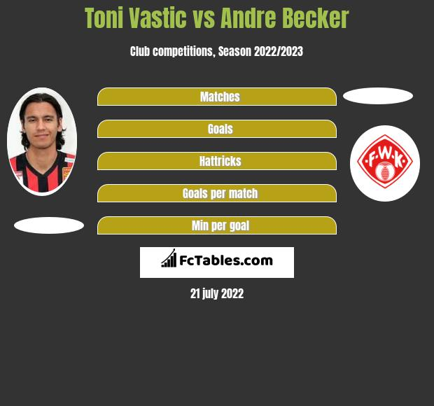 Toni Vastic vs Andre Becker h2h player stats