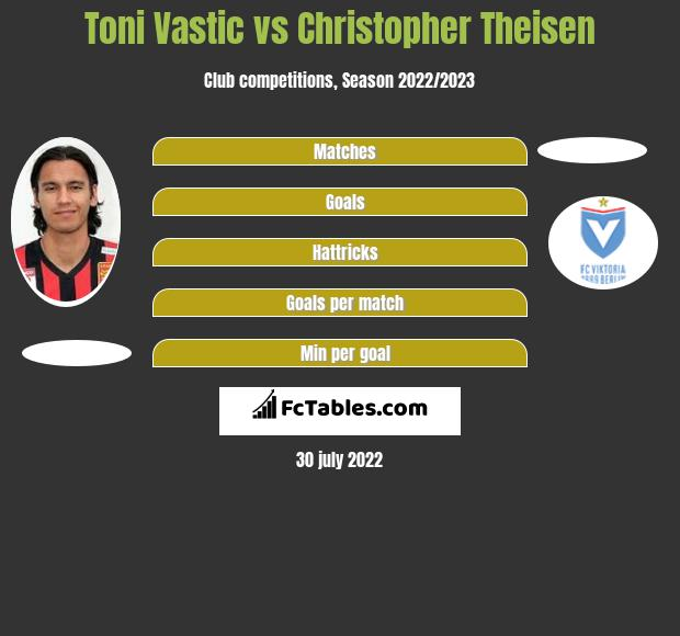 Toni Vastic vs Christopher Theisen h2h player stats