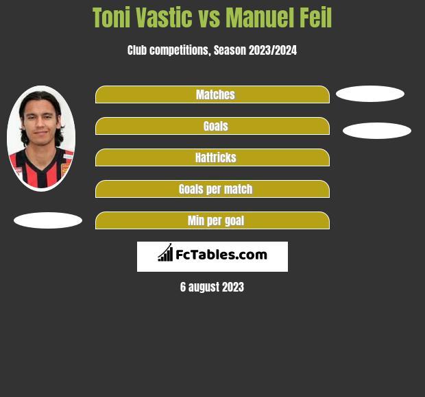 Toni Vastic vs Manuel Feil h2h player stats