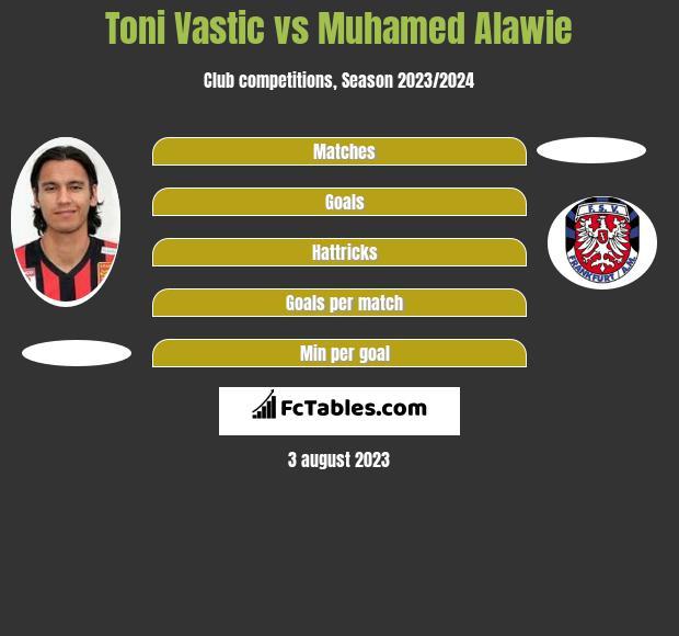 Toni Vastic vs Muhamed Alawie h2h player stats