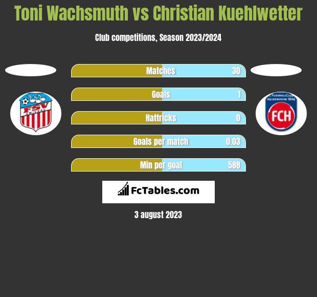 Toni Wachsmuth vs Christian Kuehlwetter h2h player stats