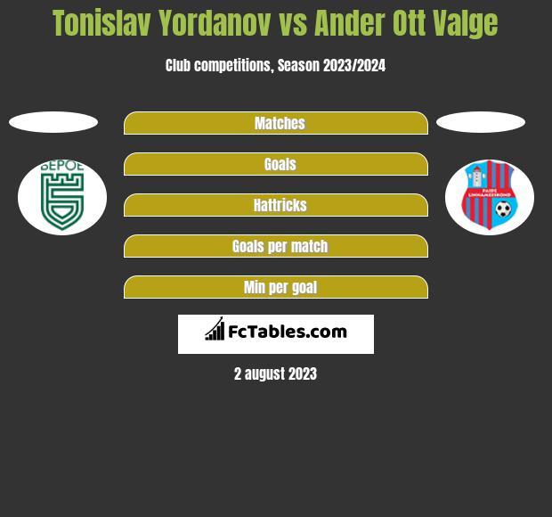 Tonislav Yordanov vs Ander Ott Valge h2h player stats
