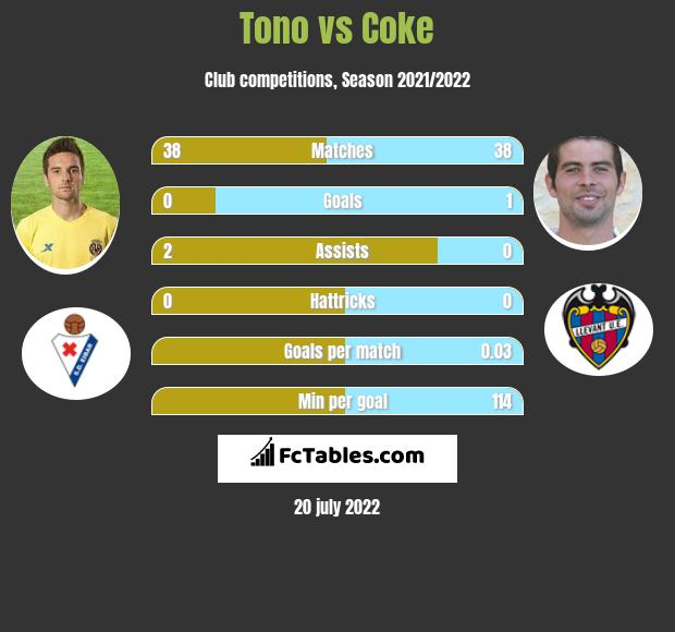 Tono vs Coke infographic