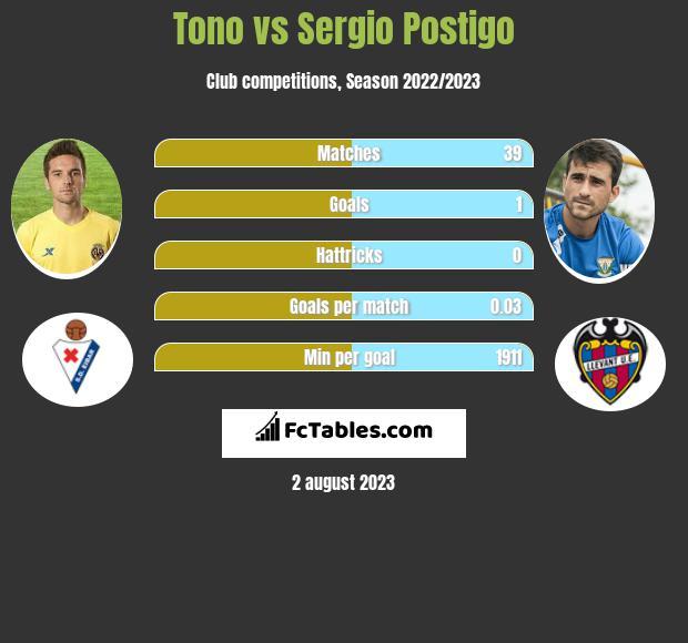 Tono vs Sergio Postigo infographic