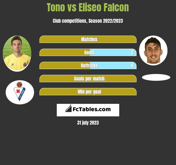 Tono vs Eliseo Falcon infographic