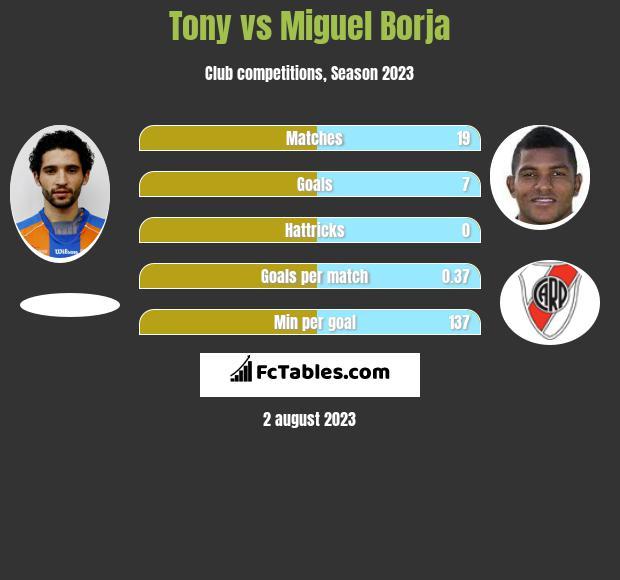 Tony vs Miguel Borja h2h player stats