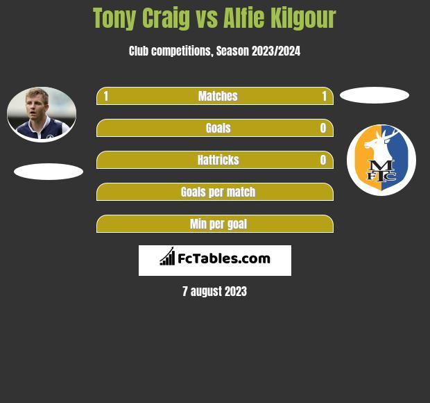 Tony Craig vs Alfie Kilgour infographic