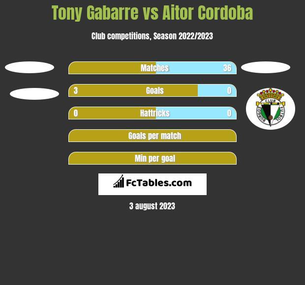 Tony Gabarre vs Aitor Cordoba h2h player stats