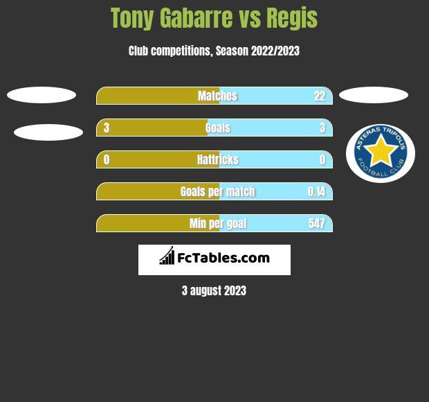Tony Gabarre vs Regis h2h player stats
