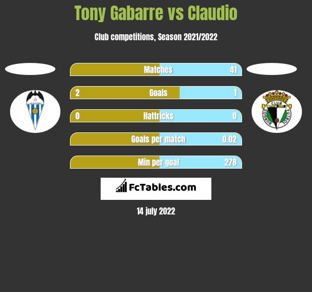 Tony Gabarre vs Claudio h2h player stats