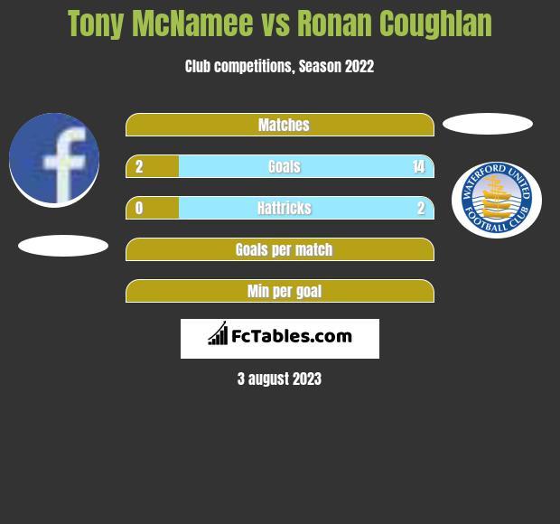 Tony McNamee vs Ronan Coughlan infographic