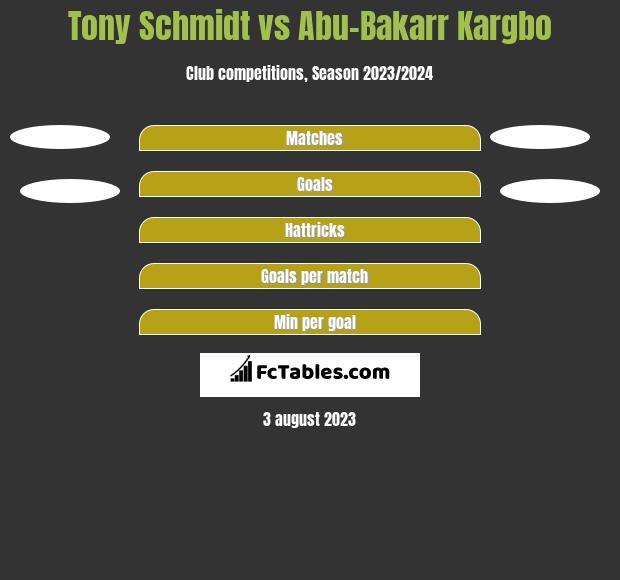 Tony Schmidt vs Abu-Bakarr Kargbo h2h player stats