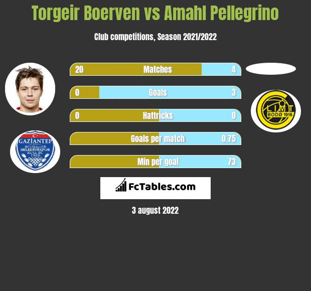 Torgeir Boerven vs Amahl Pellegrino h2h player stats