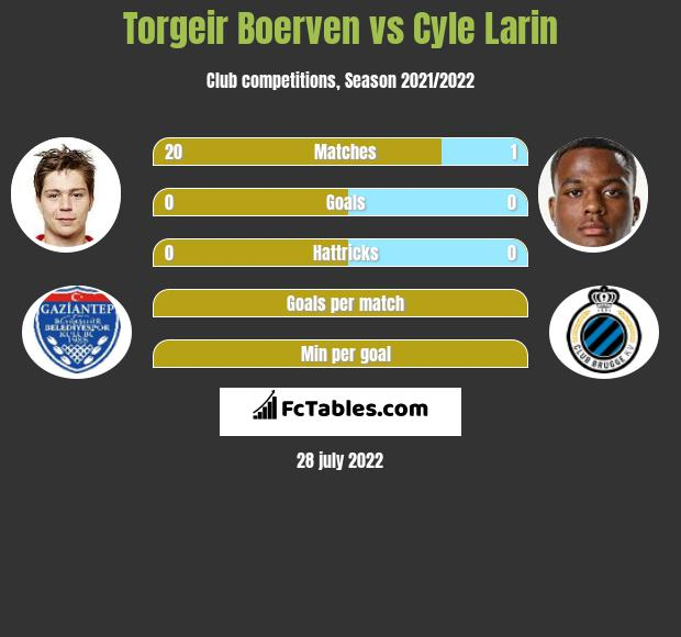 Torgeir Boerven vs Cyle Larin h2h player stats