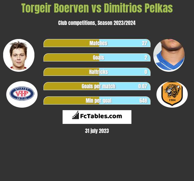 Torgeir Boerven vs Dimitrios Pelkas h2h player stats
