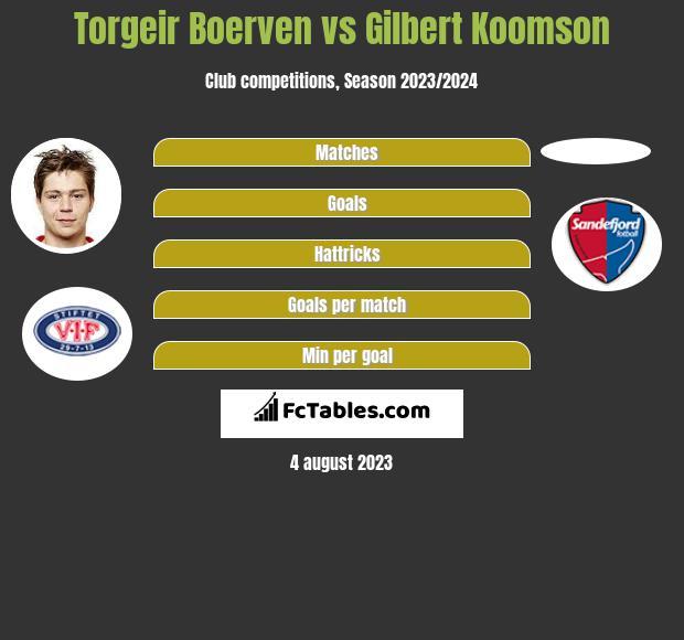 Torgeir Boerven vs Gilbert Koomson h2h player stats