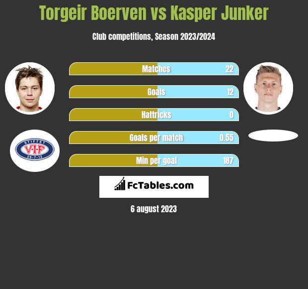 Torgeir Boerven vs Kasper Junker h2h player stats