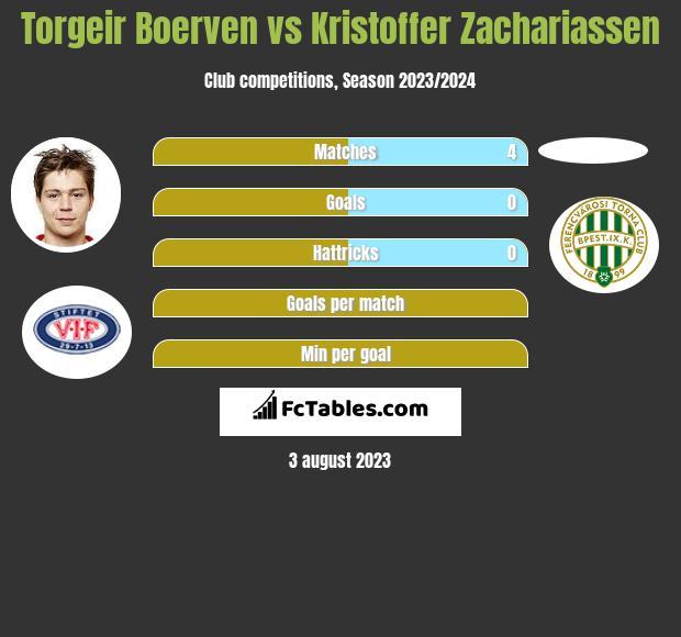 Torgeir Boerven vs Kristoffer Zachariassen h2h player stats