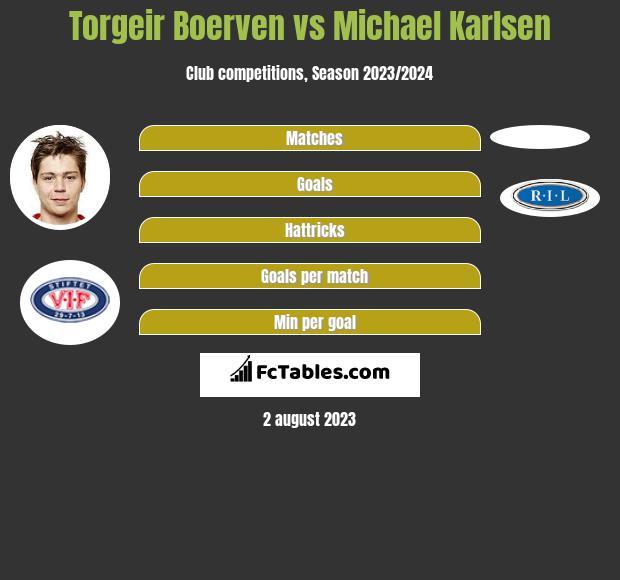 Torgeir Boerven vs Michael Karlsen h2h player stats